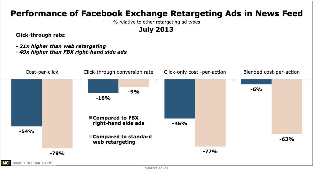 AdRoll-FBX-Retargeting-Ads-in-News-Feed-Jul2013