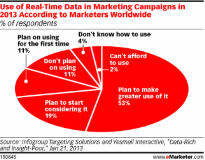 real time healthcare marketing